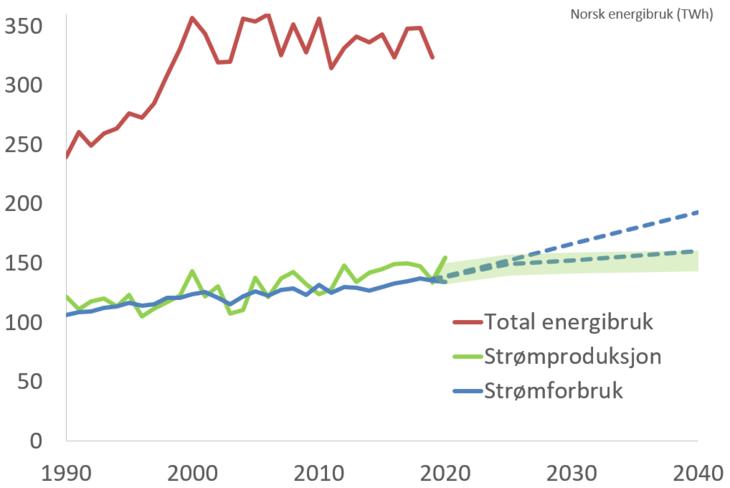 Norsk energibruk målt i TWh. Tall fra SSB og NVE.