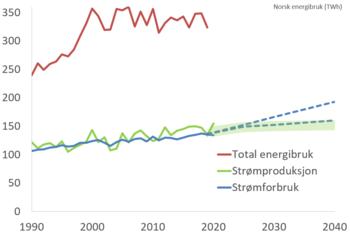 Norsk energibalanse målt i TWh. Tall fra SSB og NVE.